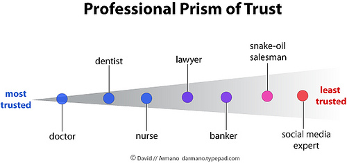 Professional Prism of Trust from David Armano